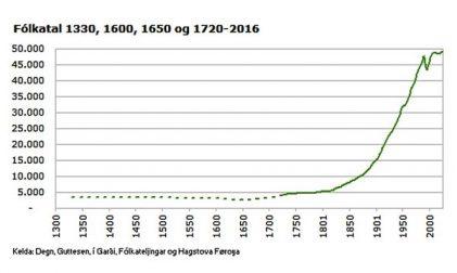 Einwohnerzahl Färöer Inseln