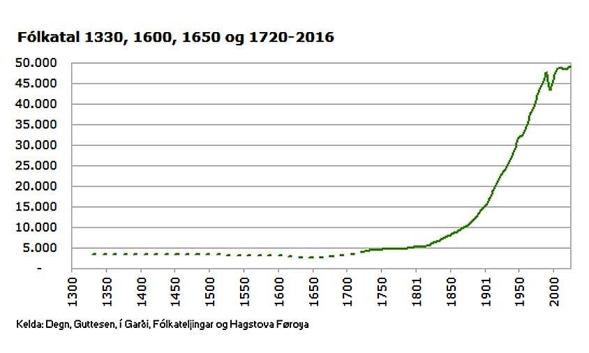 Einwohnerzahl Färöer 2017. Quelle Hagstova Færøya