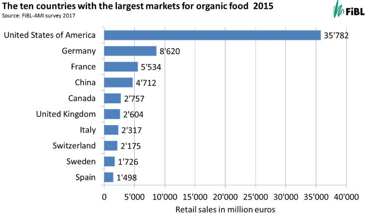 Die größten Märkte für Bio-Lebensmittel