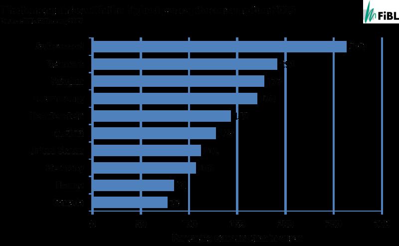 Ausgaben pro Kopf Bio-Lebensmittel