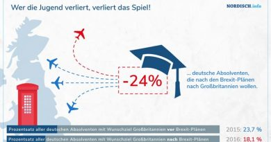Infografik Beliebtheit GB bei deutschen Absolventen