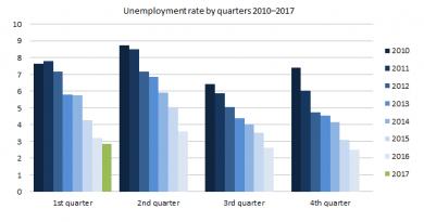 Arbeitslosenquote Island 2017
