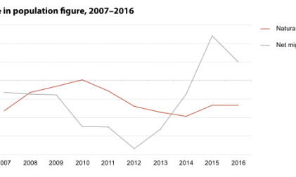 Entwicklung Einwohnerzahl Estland 2017