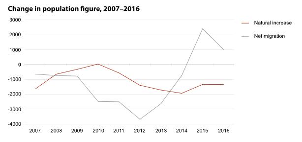 Zweites Jahr in Folge: Einwanderung höher als Auswanderung in Estland