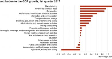 Bruttoinlandsprodukt Estland