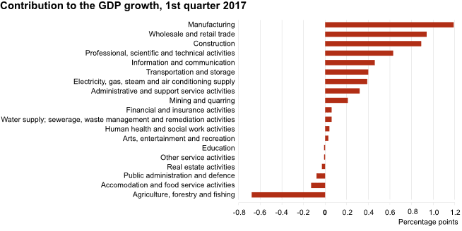 Anteil am BIP in Estland