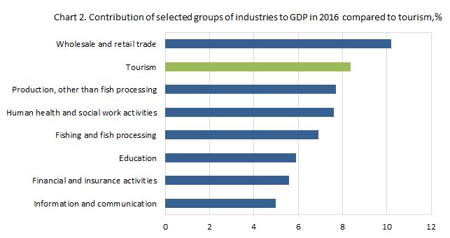Top 8 der Branchen in Island 2016