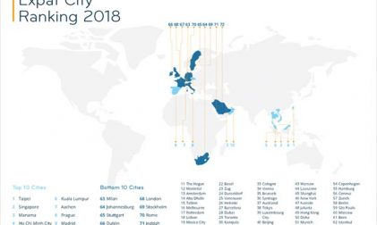 Expat City Ranking 2018