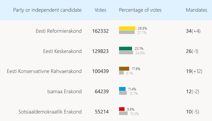 Wahlergebnis Estland