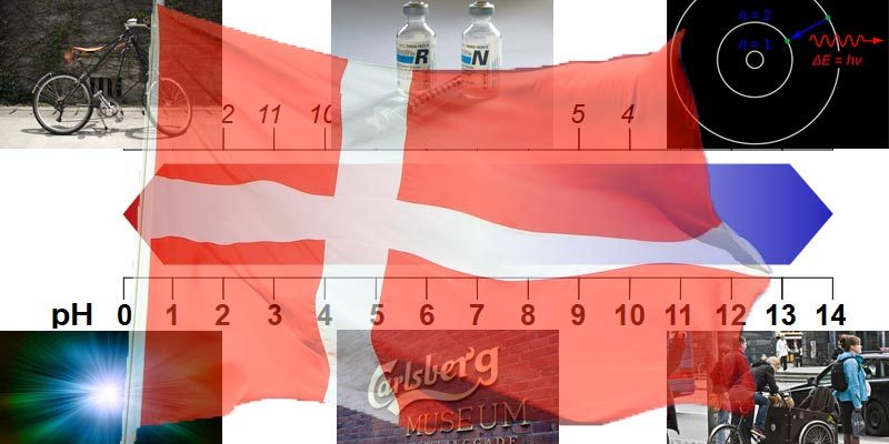 Erfindungen Dänemark