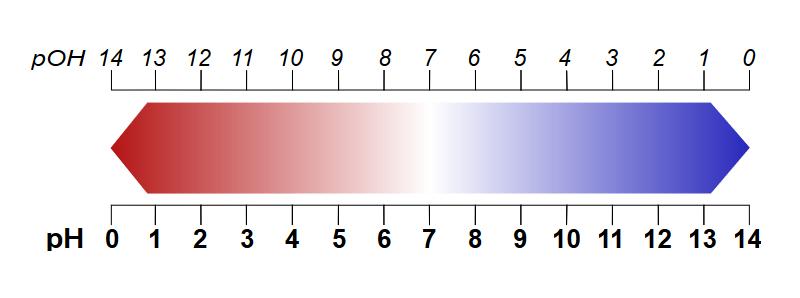 pH-Wert-Skala dänische Erfindung