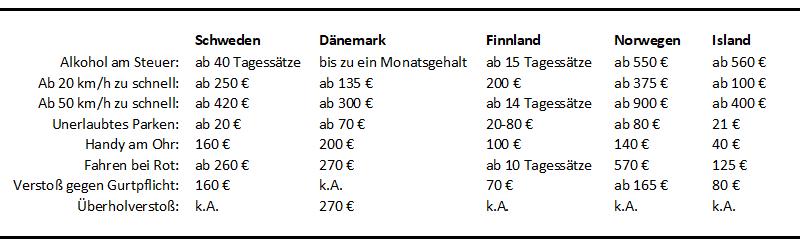 Bußgeldkatalog Skandinavien
