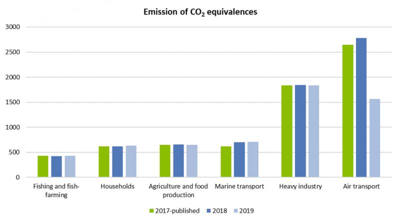 CO2 Ausstoß Island