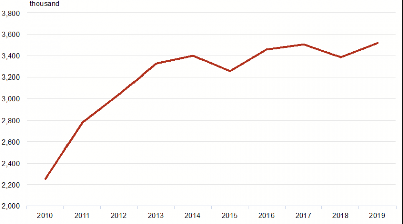 Museumsbesuche Estland Statistik