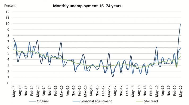 Entwicklung der Arbeitslosenquote