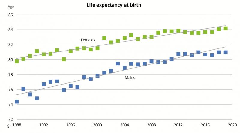 Lebenserwartung Island