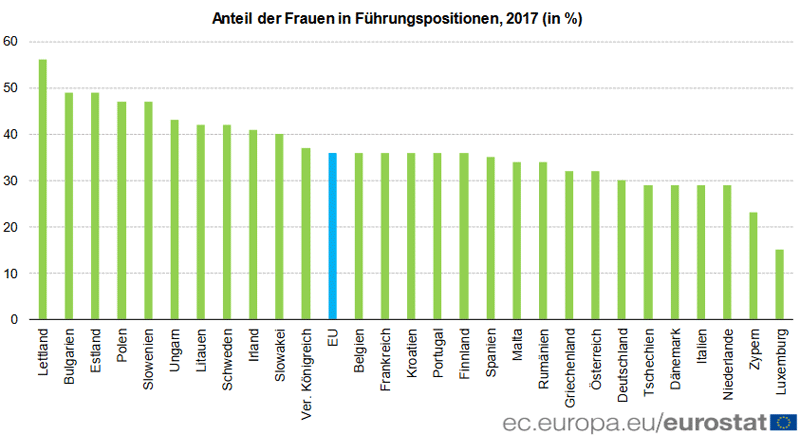 Frauen in Führungspositionen EU