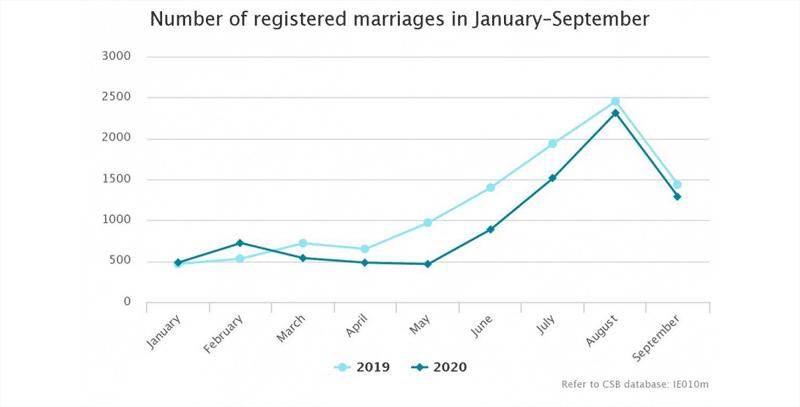 Ehe Lettland Statistik
