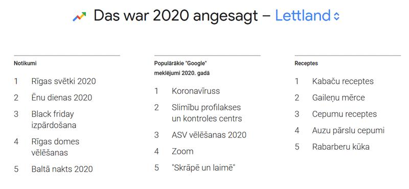 Top Suchbegriffe Google Lettland