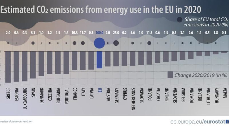 CO2 Emissionen EU 2020