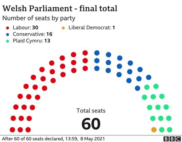 Wahlergebnis Wales