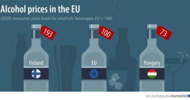 Alkoholpreise EU